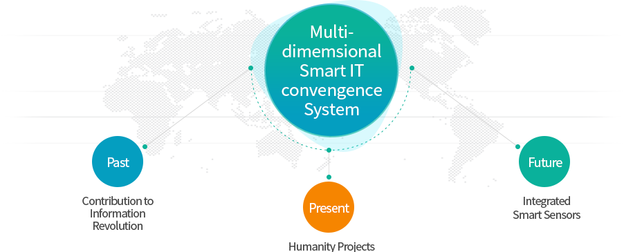 Multi-dimemsional Smart IT convengence System - Past Contribution to Information Revolution, Present Humanity Projects, Future Center for Integrated Smart Sensors